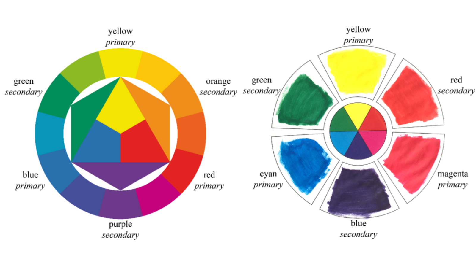 Side by side comparison of colour wheels