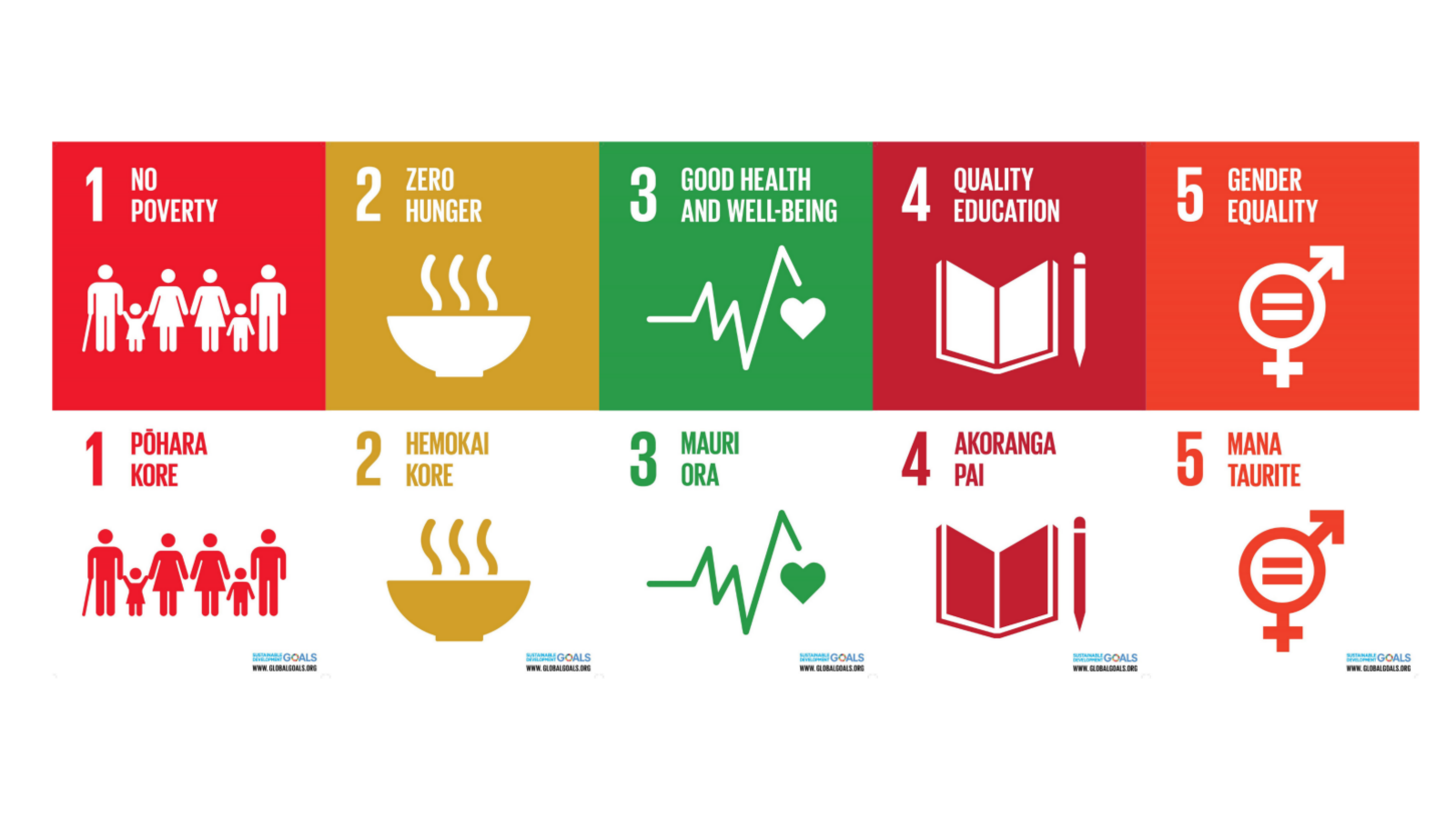 Five of the 17 posters showcasing Sustainability Development Goals.