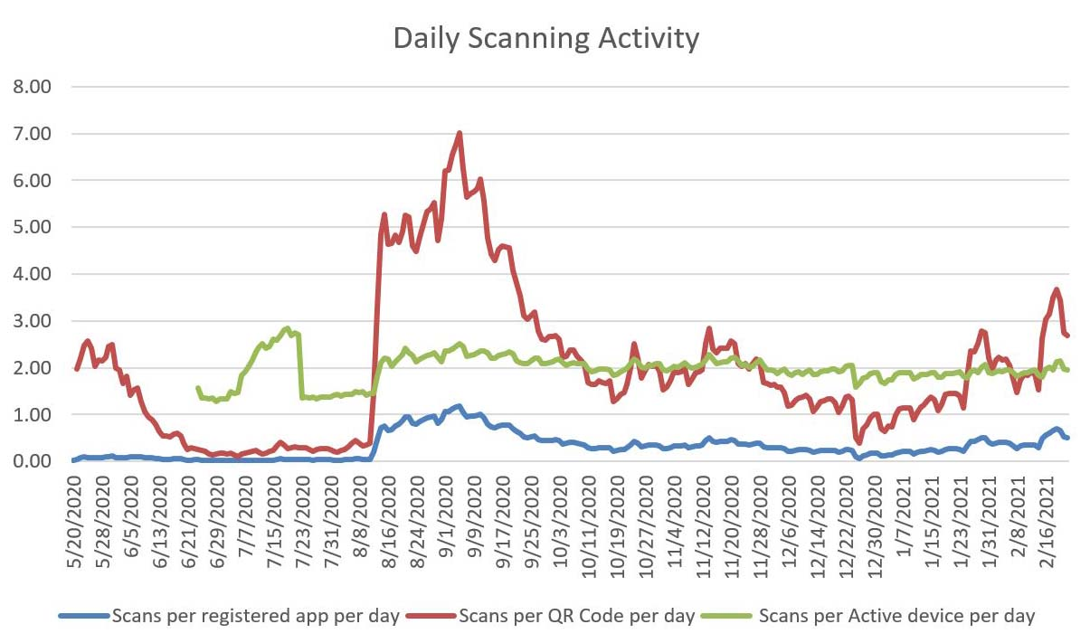 Daily scanning activity