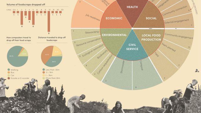 Segment of Bliss Graetz's summer gold award-winning poster about the impact of community gardens.