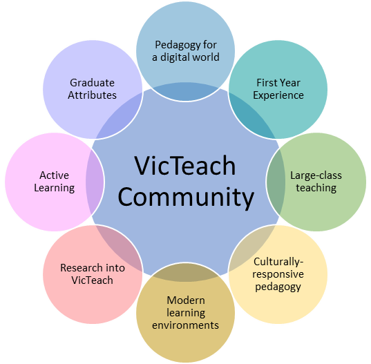 VicTeach community themes