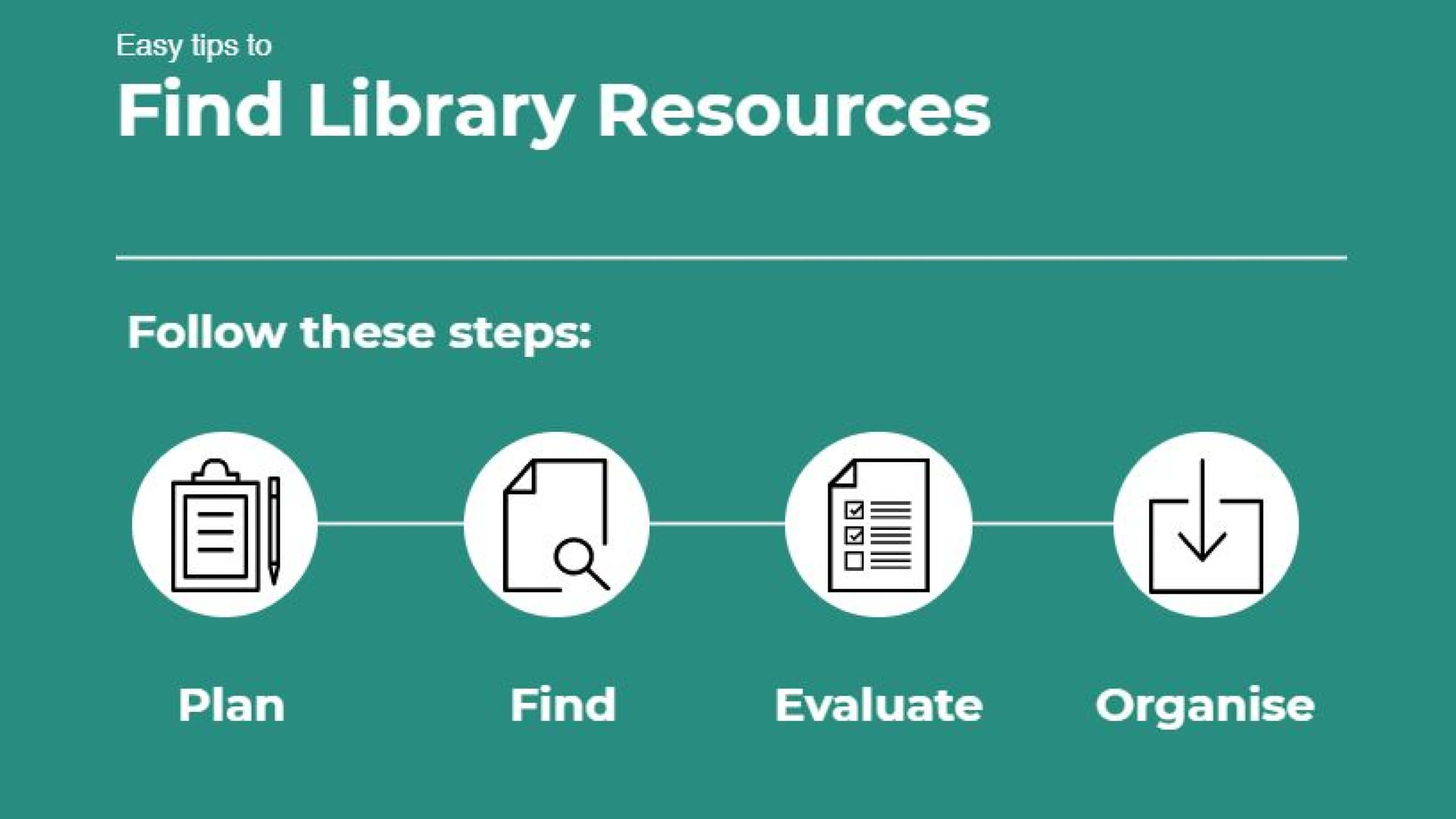 "A visual aid with text that reads, ""Easy tips to Find Library Resources, Follow these steps, Plan, Find, Evaluate and Organise""."