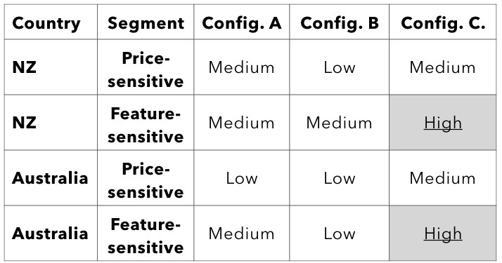 Example of a chart to identify the product/service and market/segment combinations that seem like the best opportunities for your business.