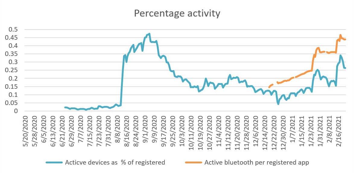Percentage activity
